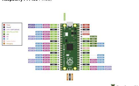 Raspberry Pi PicoのGPIO機能まとめ/MicroPythonでのプログラム方法